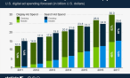 Mobile Ad Spend to Rise Sharply