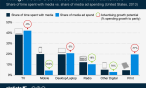 Explosive Growth In Mobile Advertising